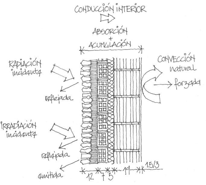 Diseño de muros sostenibles